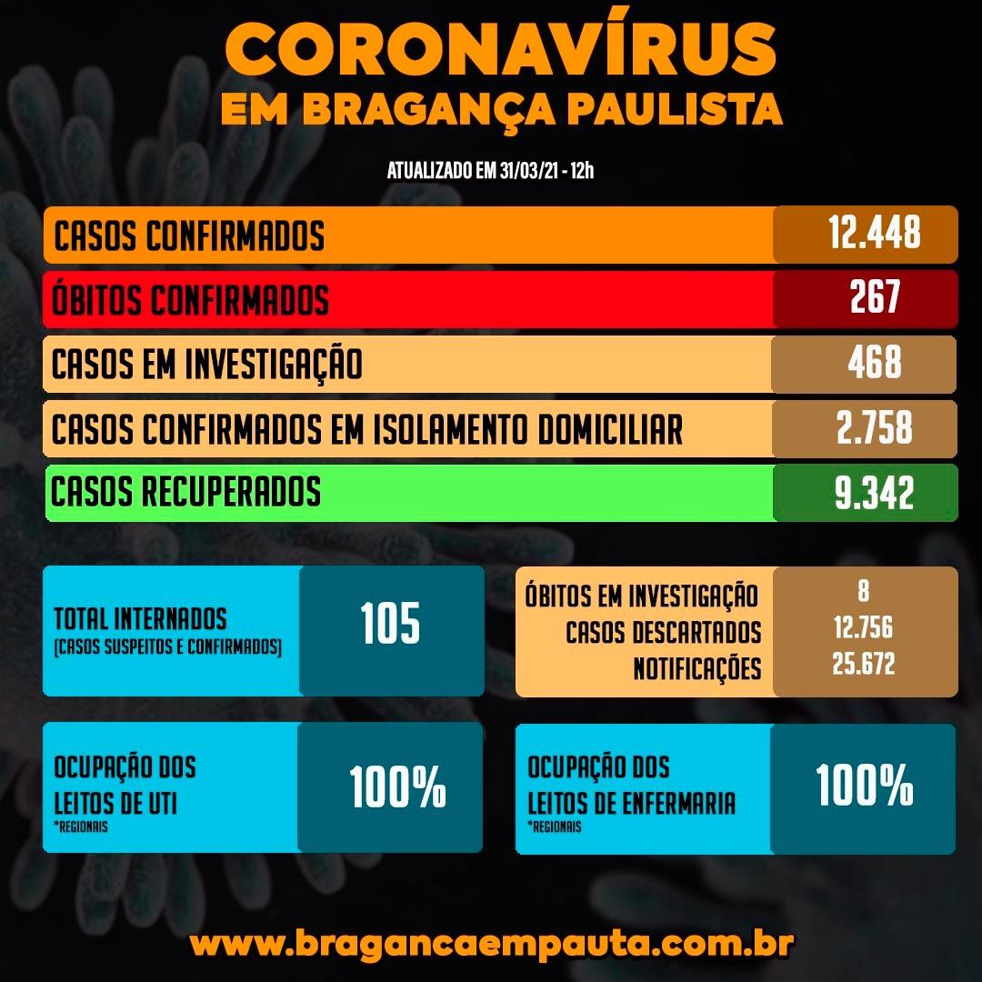 Um mês após anunciar colapso Bragança tem dobro de internados e 17 pacientes na fila de espera por vagas em UTIs e enfermaria.