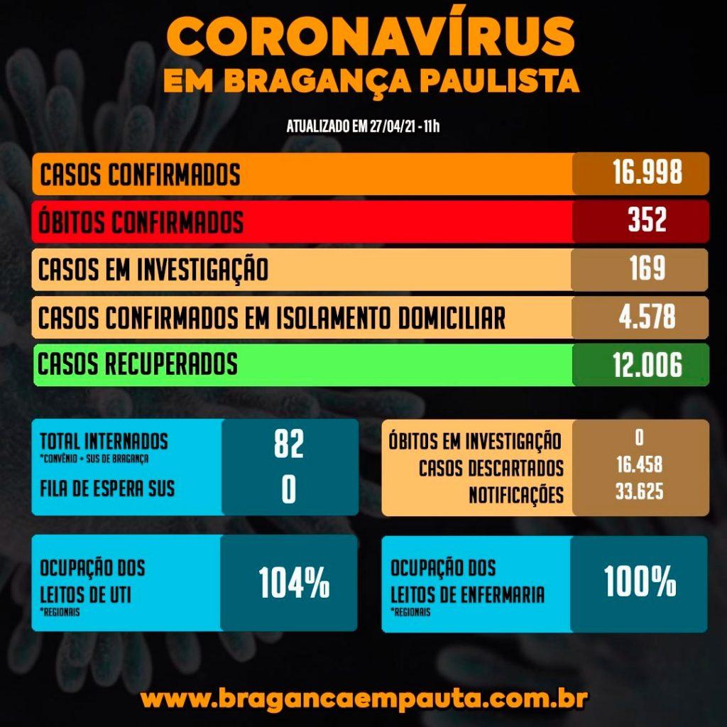 Bragança Paulista registra mais 3 mortes e tem 104% de ocupação de UTI, o que indica que há pacientes ocupando leitos de outras doenças.