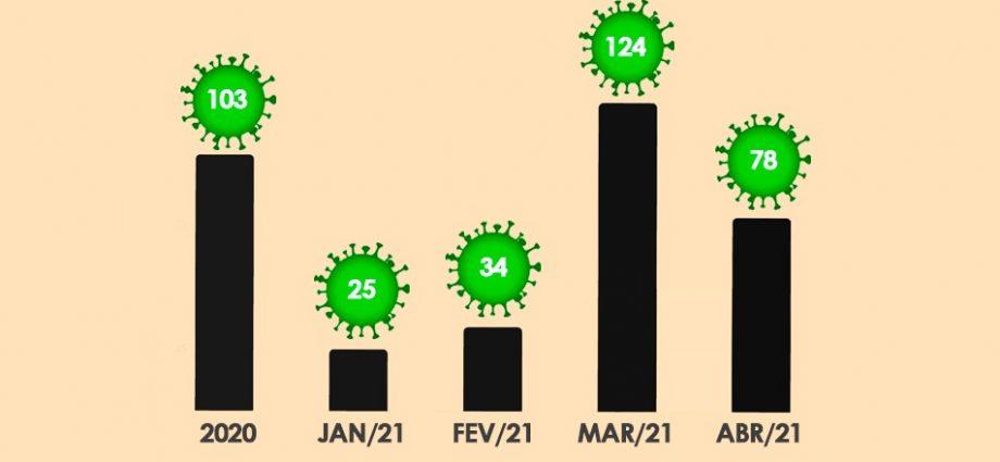 Bragança Paulista registra mais 3 mortes de COVID-19 e abril termina com 78 óbitos confirmados e é o segundo pior mês da pandemia.